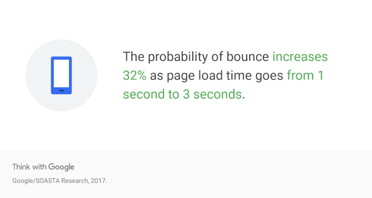 data page load time statistics